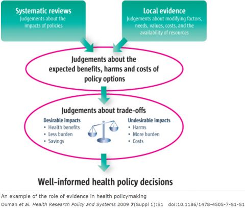Evidence Informed Policy And Practice Health Information For All